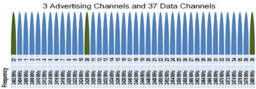 Channel Layouts of BLE