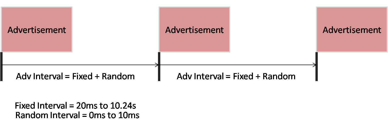 BLE Advertisement Interval Archives | Embien Technology Blog