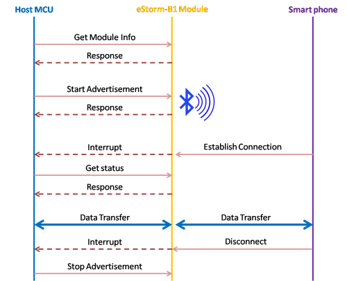 UART to BLE command sequence
