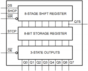 74HC595 shift register block diagram