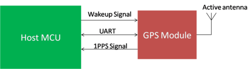 Connection diagram for GPS module