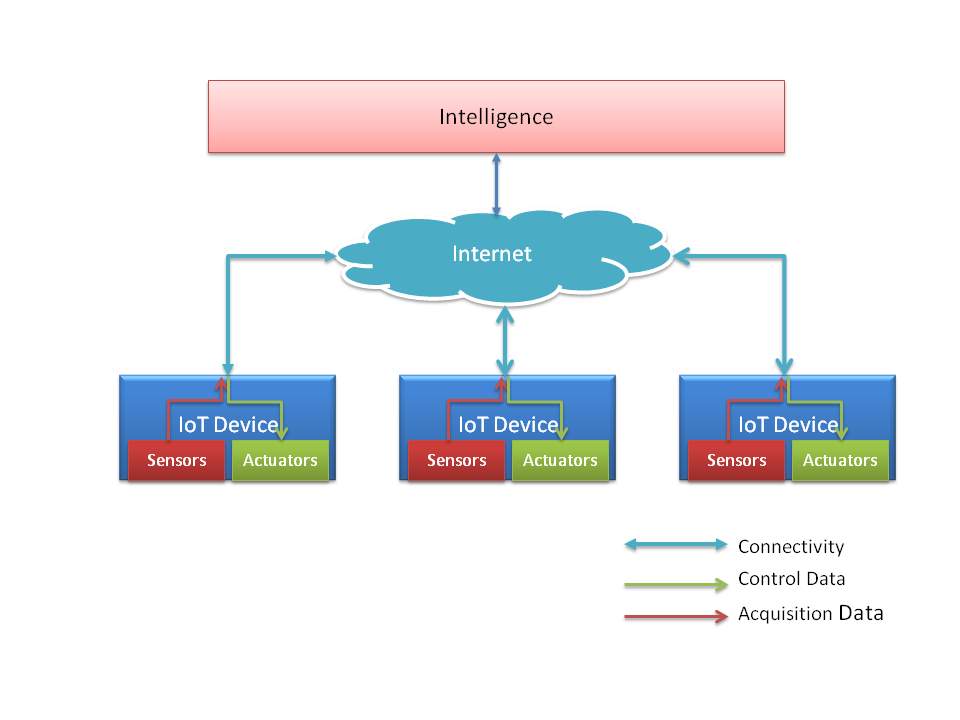 Internet Of Things   An Overview