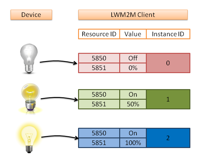 LWM2M Device Instances