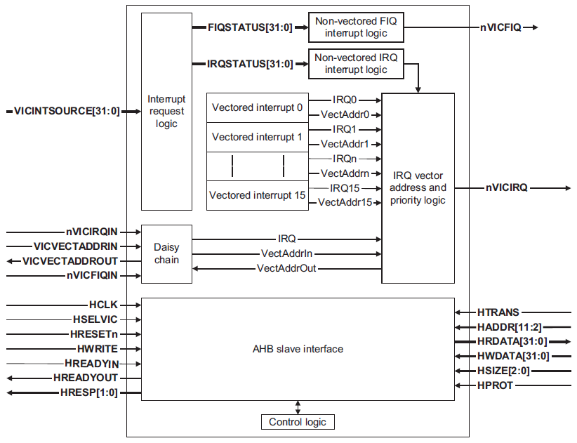 Interrupt Controller from ARM